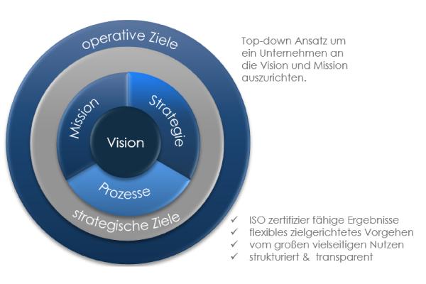 Managementsysteme, Zertifizierung